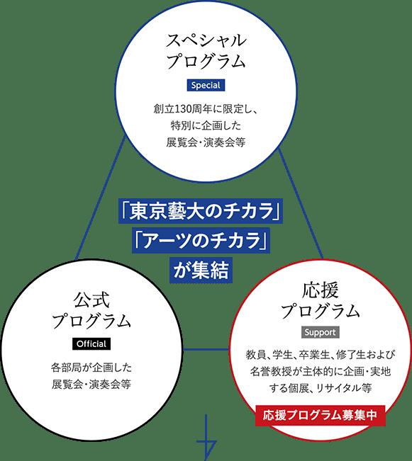 「東京藝大のチカラ」「アーツのチカラ」が集結